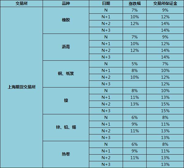 上海期货交易所涨跌停板幅度