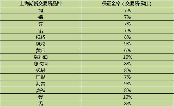 上期所品种万博官网app苹果版下载保证金