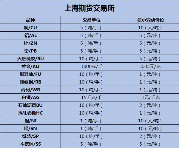 上海期货交易所品种有哪些