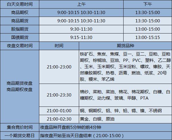上海期货交易所品种交易时间表