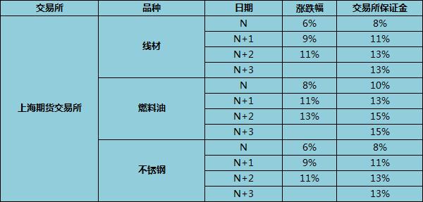 上海期货交易所涨跌停板幅度是多少