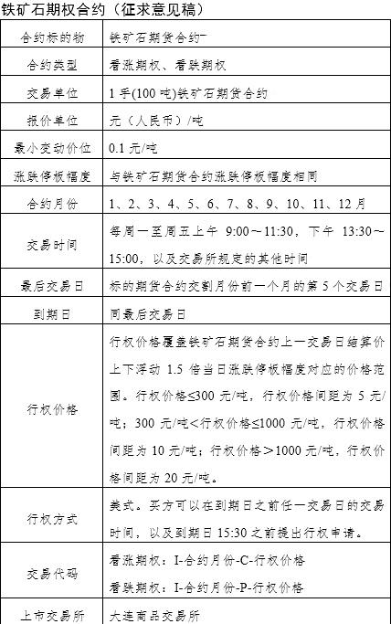 大商所铁矿石期权合约文本