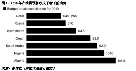 2019年产油国预算收支平衡下的油价