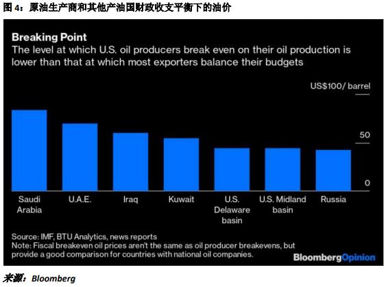 原油生产商和其他产油国财政收支平衡下的油价